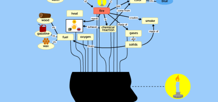 concept-mapping-in-english-esl